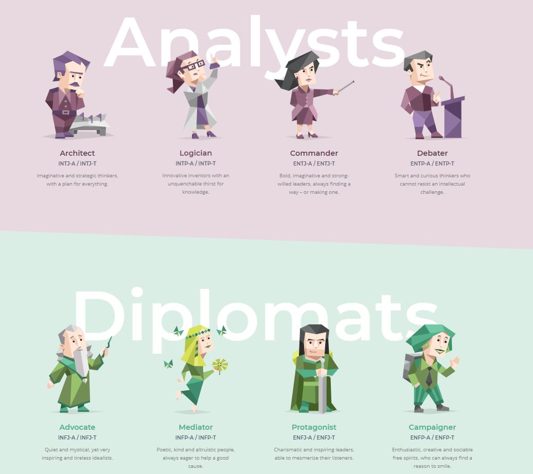 Types personalities